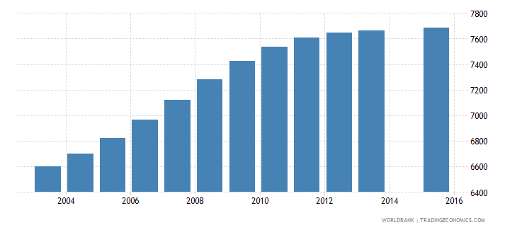 cabo verde population age 3 female wb data
