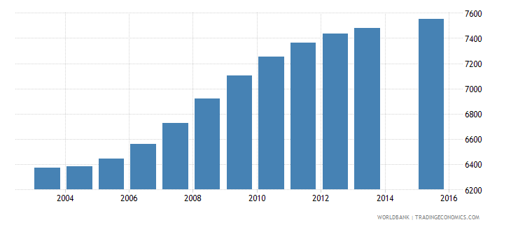 cabo verde population age 6 female wb data