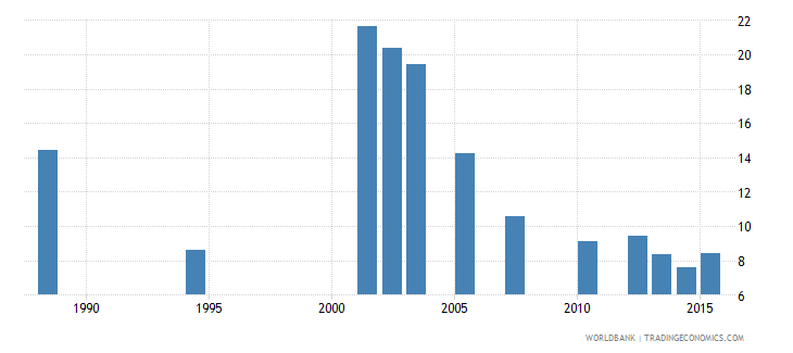 cabo verde repetition rate in grade 4 of primary education female percent wb data