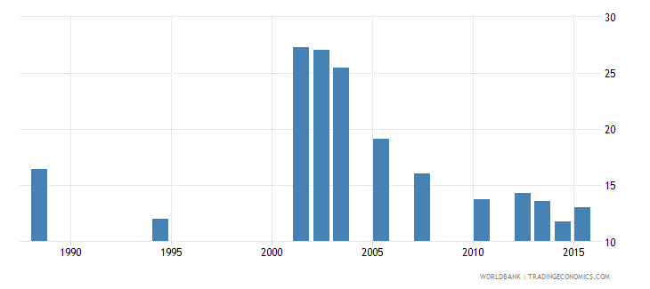 cabo verde repetition rate in grade 4 of primary education male percent wb data