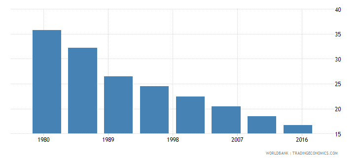 cabo verde rural population male percent of total wb data