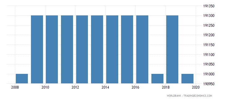 cambodia armed forces personnel total wb data
