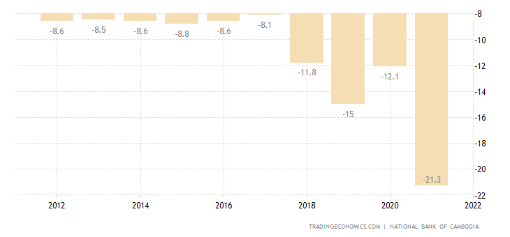 Cambodia Current Account to GDP