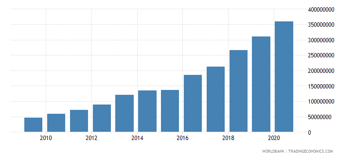 cambodia debt service on external debt public and publicly guaranteed ppg tds us dollar wb data