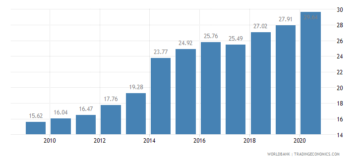 cambodia employment in industry percent of total employment wb data
