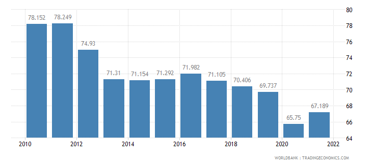 cambodia employment to population ratio ages 15 24 total percent wb data