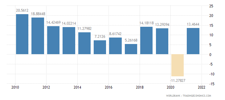 cambodia exports of goods and services annual percent growth wb data