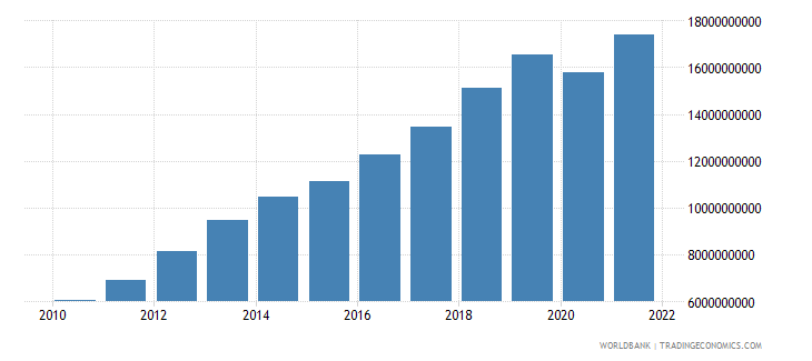 cambodia exports of goods and services us dollar wb data