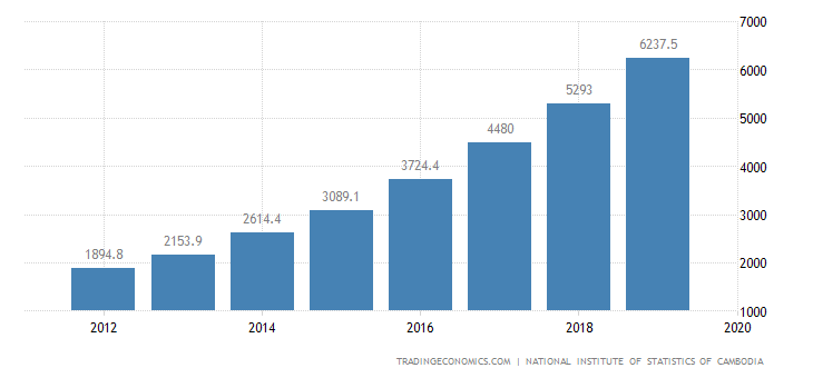 Cambodia GDP From Construction