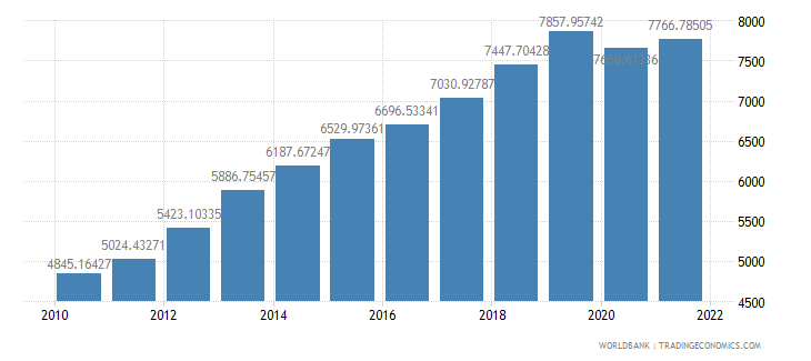 cambodia gdp per person employed constant 1990 ppp dollar wb data