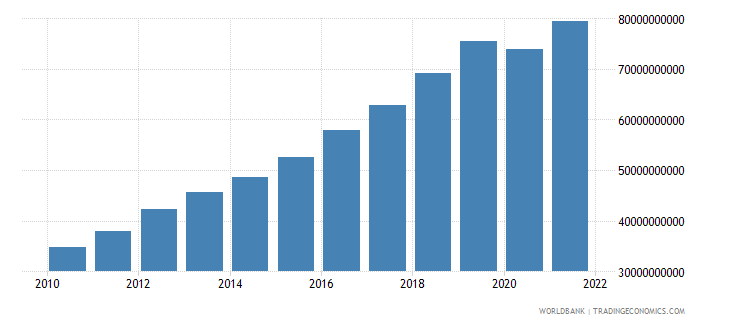 cambodia gdp ppp us dollar wb data