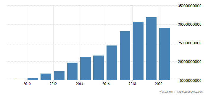 cambodia goods and services expense current lcu wb data