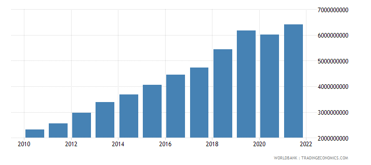 cambodia gross capital formation constant 2000 us dollar wb data