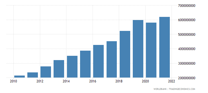 cambodia gross fixed capital formation constant 2000 us dollar wb data
