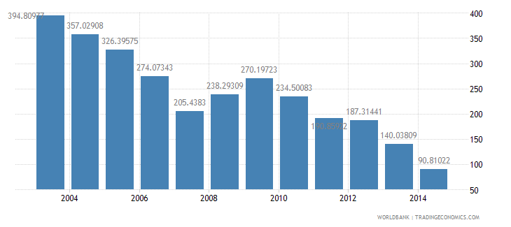 cambodia health expenditure total percent of gdp wb data