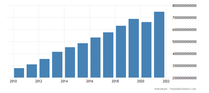 cambodia imports of goods and services current lcu wb data