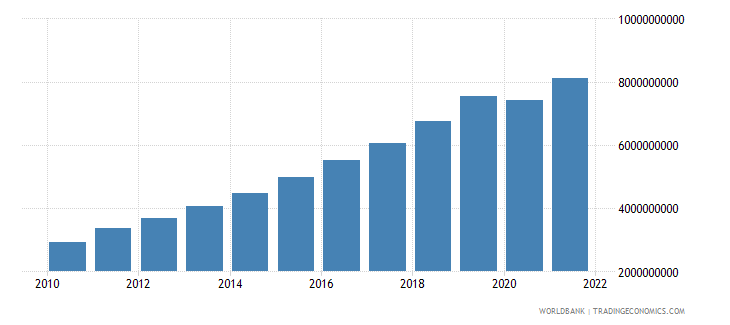 cambodia industry value added constant 2000 us dollar wb data