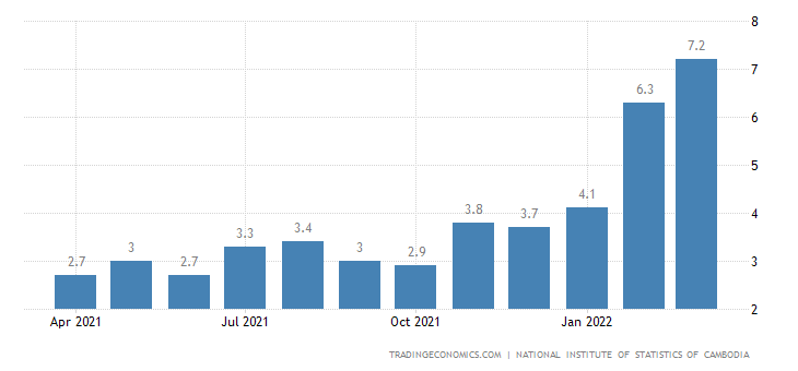 Cambodia Inflation Rate