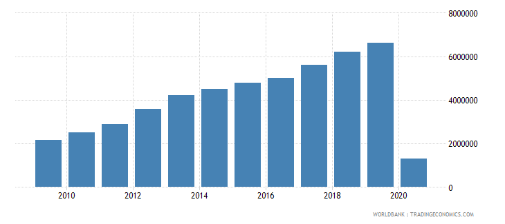 cambodia international tourism number of arrivals wb data