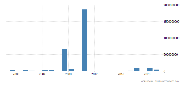 cambodia investment in energy with private participation us dollar wb data