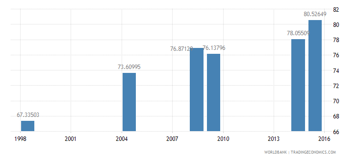 cambodia literacy rate adult total percent of people ages 15 and above wb data