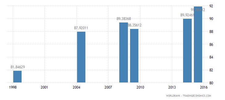 cambodia literacy rate youth male percent of males ages 15 24 wb data