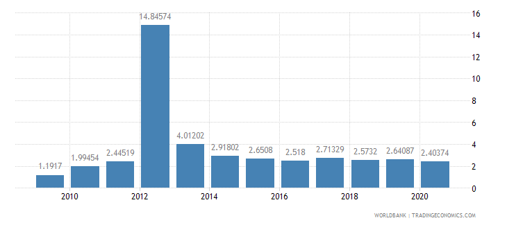 cambodia merchandise exports to developing economies outside region percent of total merchandise exports wb data