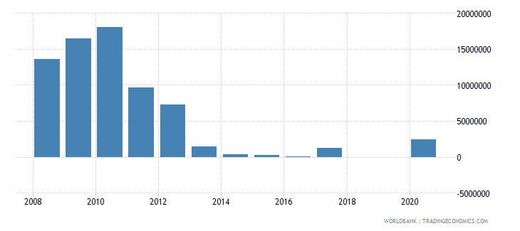 cambodia net bilateral aid flows from dac donors denmark us dollar wb data
