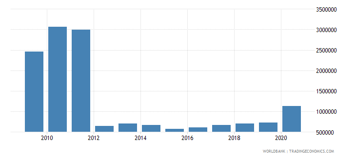 cambodia net bilateral aid flows from dac donors ireland us dollar wb data