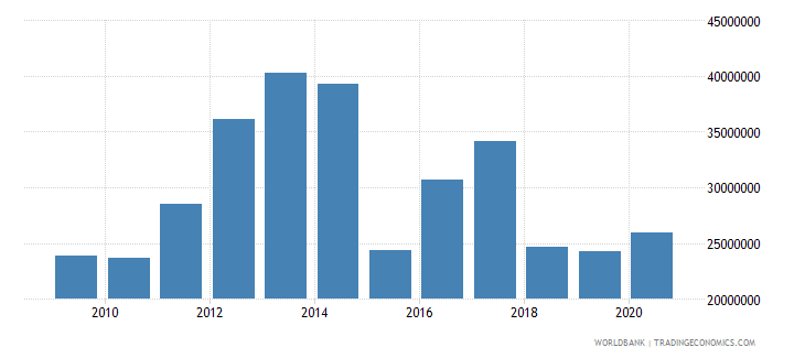 cambodia net bilateral aid flows from dac donors sweden us dollar wb data