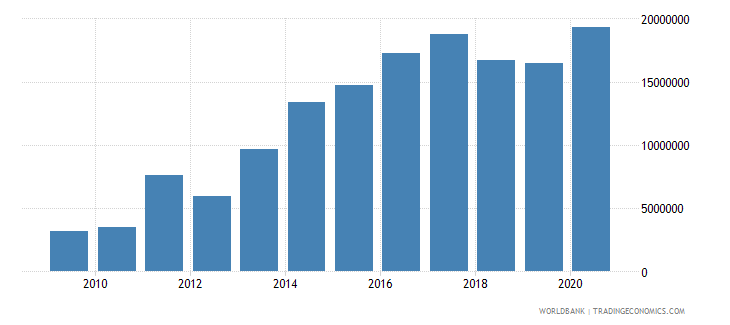 cambodia net bilateral aid flows from dac donors switzerland us dollar wb data