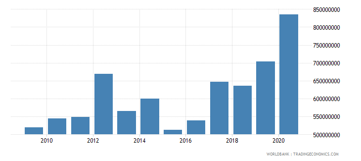 cambodia net bilateral aid flows from dac donors total us dollar wb data