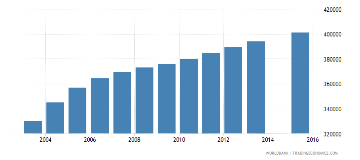 cambodia population age 0 total wb data
