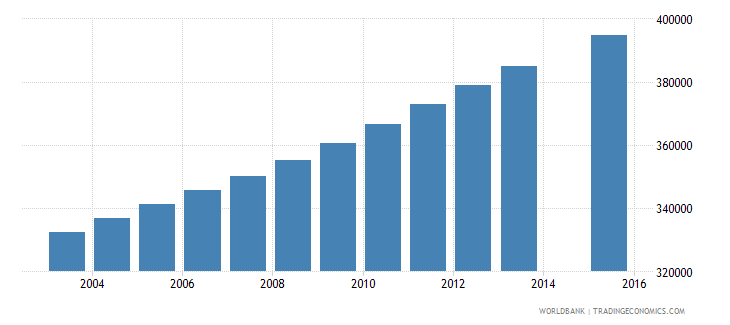 cambodia population age 1 total wb data