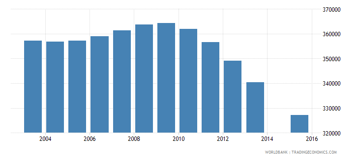 cambodia population age 15 total wb data