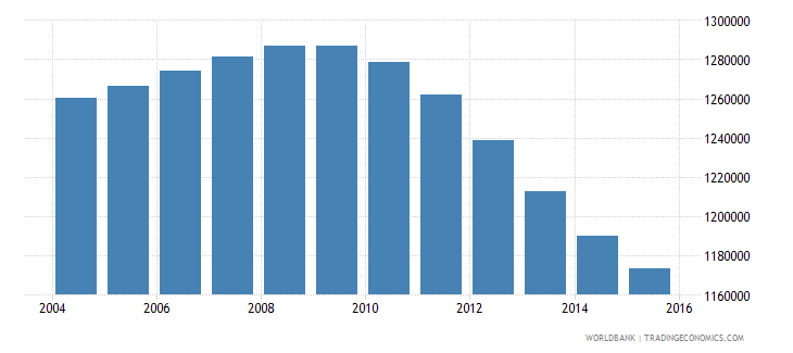 cambodia population ages 12 18 male wb data