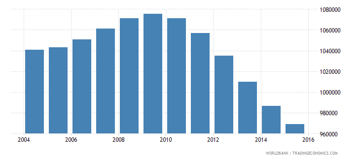 cambodia population ages 13 18 female wb data