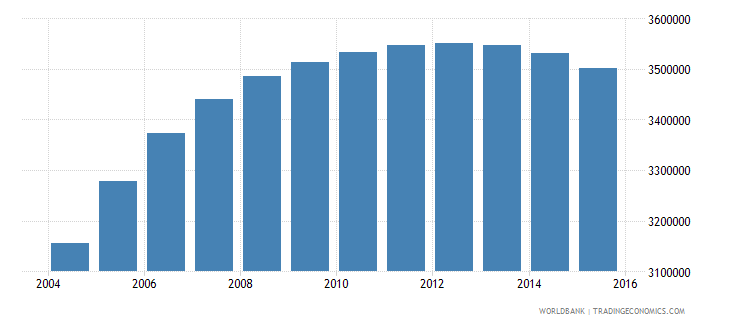 cambodia population ages 15 24 total wb data