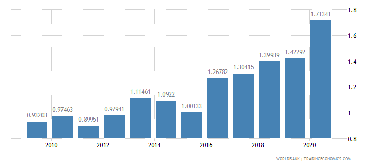 cambodia public and publicly guaranteed debt service percent of exports excluding workers remittances wb data