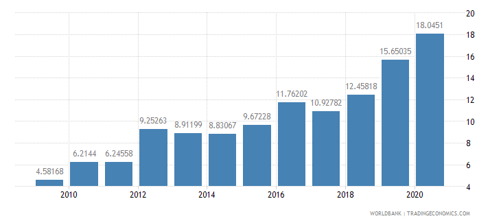 cambodia short term debt percent of exports of goods services and income wb data