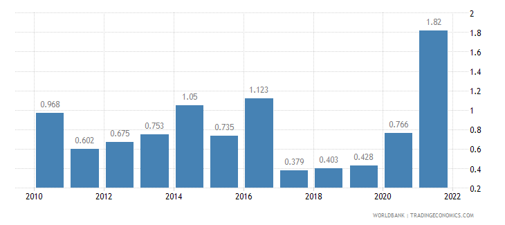 cambodia unemployment youth total percent of total labor force ages 15 24 wb data