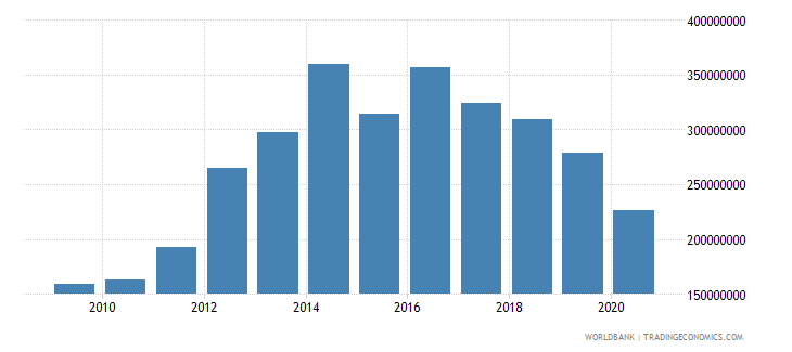 cambodia workers remittances and compensation of employees paid us dollar wb data