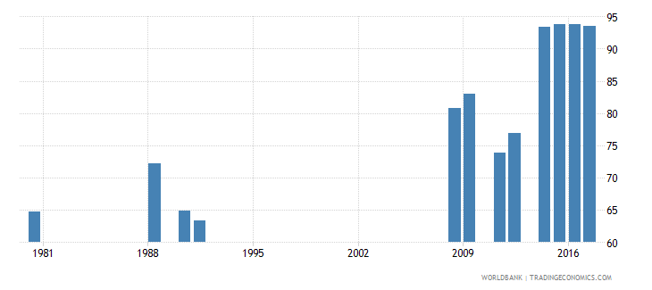 cameroon adjusted net intake rate to grade 1 of primary education both sexes percent wb data