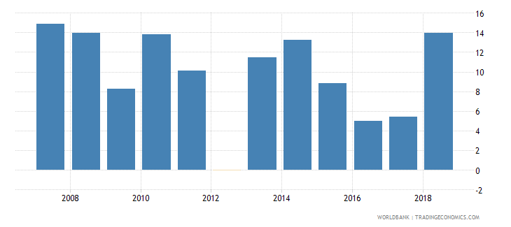 cameroon broad money growth annual percent wb data