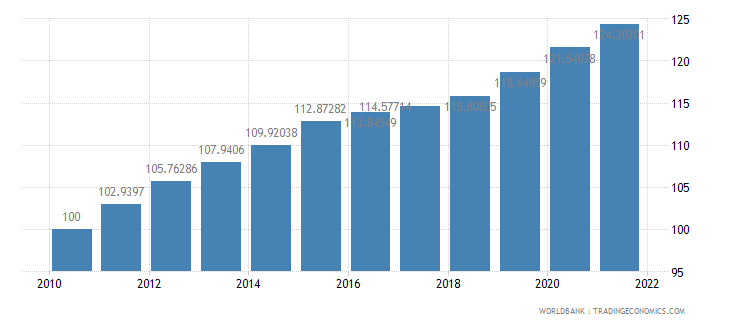 cameroon consumer price index 2005  100 wb data