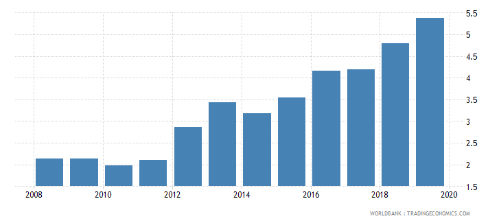 cameroon credit to government and state owned enterprises to gdp percent wb data