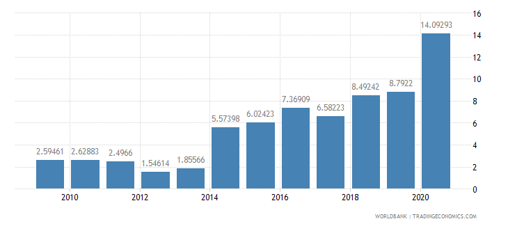 cameroon debt service ppg and imf only percent of exports excluding workers remittances wb data