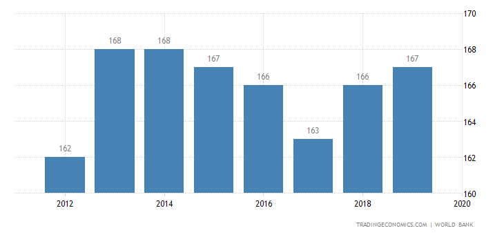 doing business in cameroon Cameroon still ranks toward the bottom – 168 th out of 183 economies – when it comes to the ease of doing business, but it jumped five spots overall between 2010 and 2011 and 34 spots in the ease of starting a business.