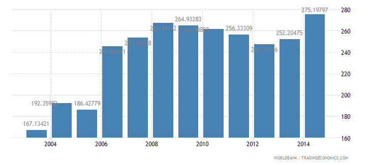 cameroon electric power consumption kwh per capita wb data