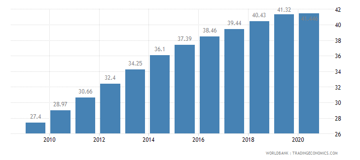 cameroon employees services female percent of female employment wb data